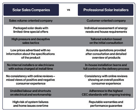 Blog Table guide to choosing solar company